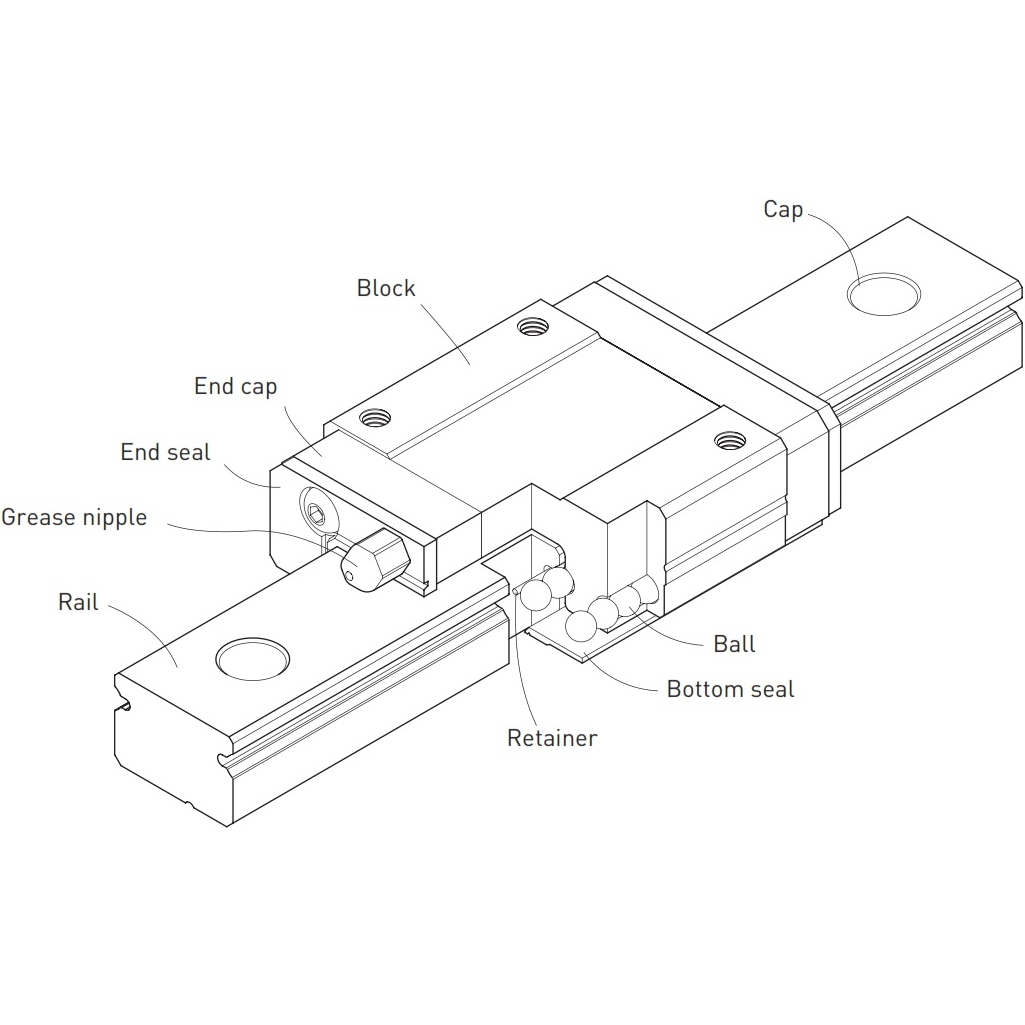 MGNxxC Miniature Linear Bearing Guideway 7 9 12 15mm CNC 3D Print Flux Workshop
